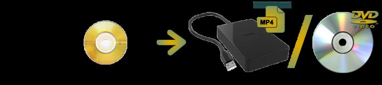 Mini DVD To Digital or DVD Transfers