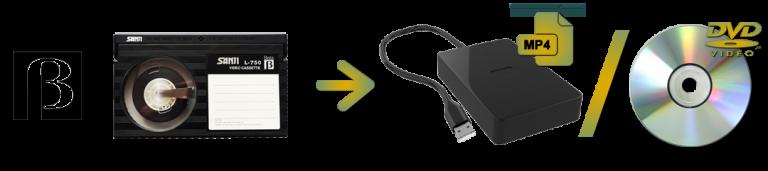 Betamax To Digital or DVD Transfers