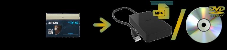MiniDV To Digital or DVD Transfers