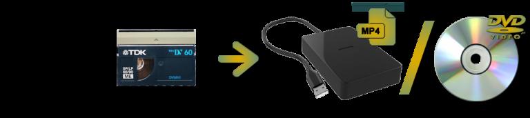 HDV To Digital or DVD Transfers